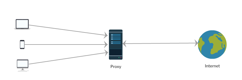 What is a Proxy server? · 1AG